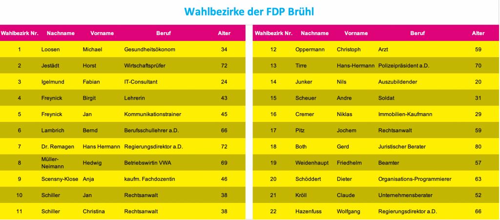 Liste der Besetzung der Wahlbezirke